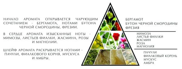 "Пирамида парфюмерной воды ""Санкт-Петербург"""