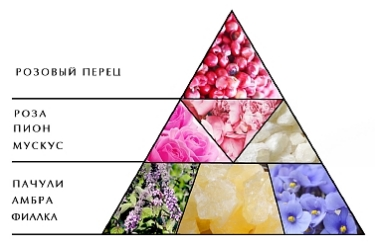 """Пирамида аромата """"Ноктюрн Розовый"""""""