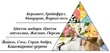 """Олиана Флораль"" пирамида"