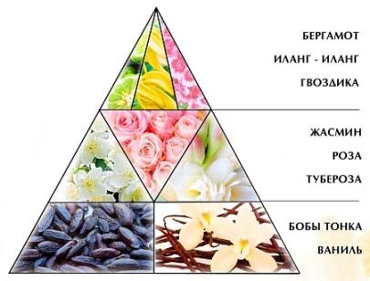 "Духи ""Красная Москва Лайт"""