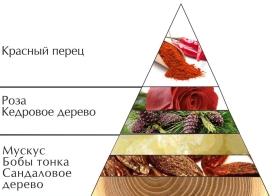 "Пирамида духов ""Defile Gold"""
