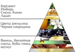 """Пирамида духов """"Милая вечером"""""""