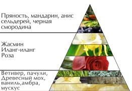 """Пирамида духов """"Тет-а-тет"""""""