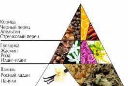 """Пирамида ароматов парфюмерной воды """"Флирт"""""""