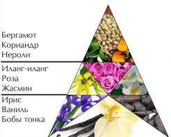 """Пирамида ароматов """"Красная Москва"""""""