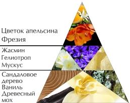 """""""Мое украшение"""" пирамида духов"""