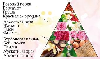 """Пирамида ароматов духи """"Магический цветок"""""""