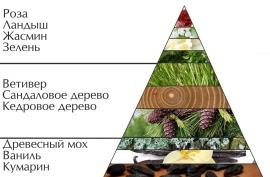 """Пирамида духов """"Шалунья очаровательная"""""""